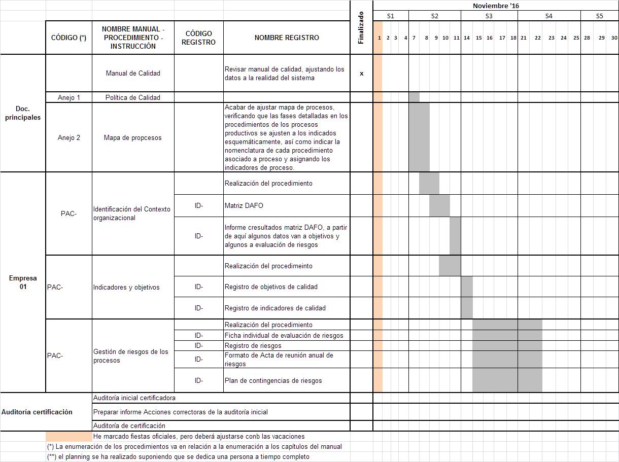 Herramienta de planificación: Diagrama de Gantt | Contauditorizate