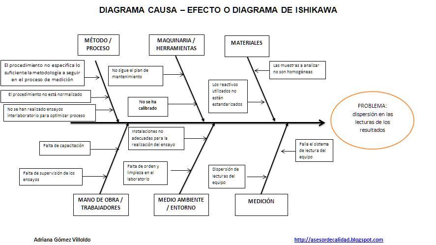 DIAGRAMA CAUSA-EFECTO: herramienta de control y mejora de procesos ...
