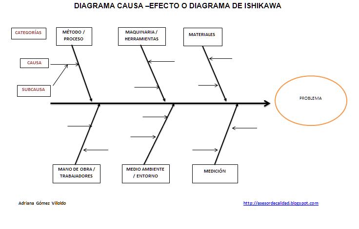 diagrama causa efecto plantilla word