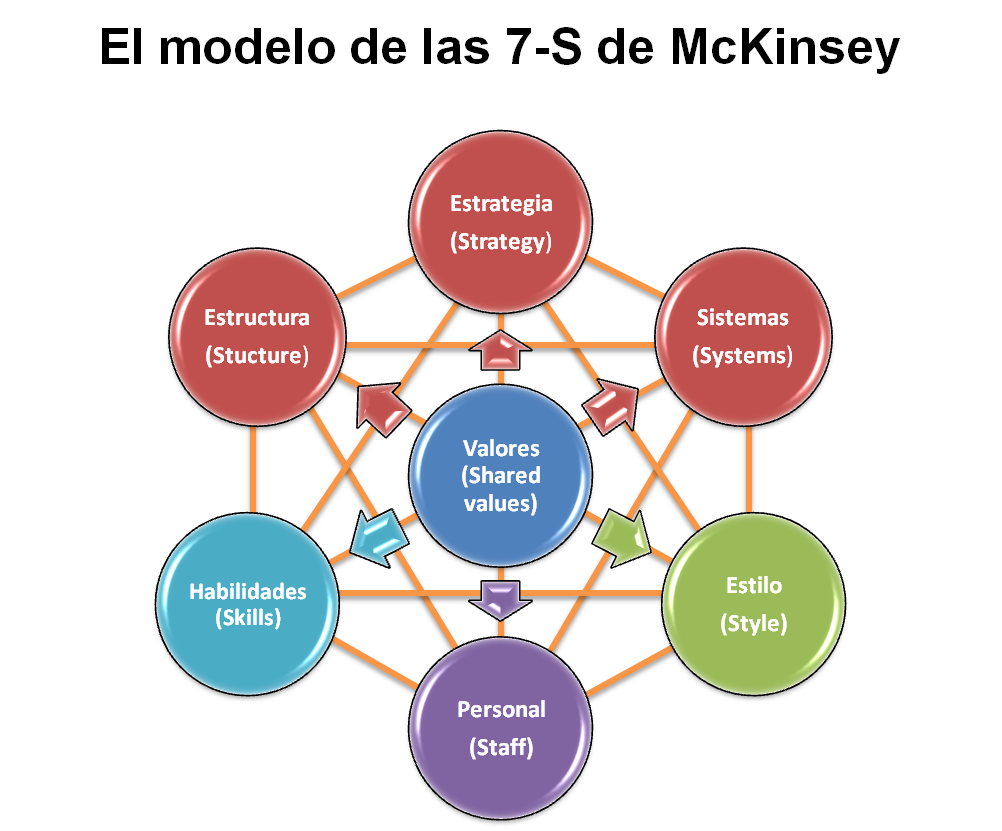 literature review for mckinsey 7 s model elements A mckinsey 7s model-based framework for erp readiness assessment article  an exhaustive literature review, the most related  frameworks are identified as below.