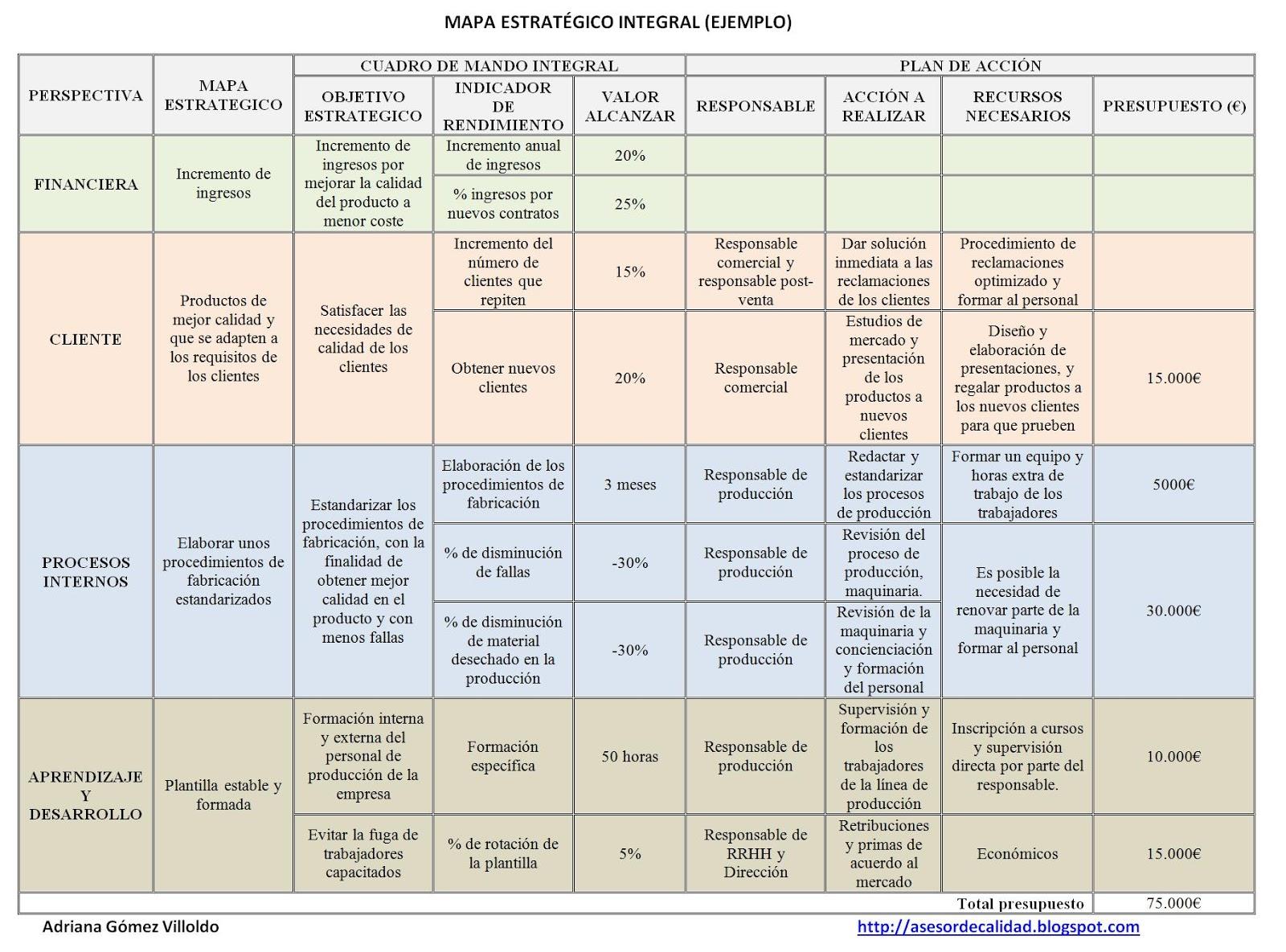 Cuadro de mando integral (CMI): herramienta estratégica ...